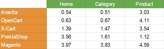 ecommerce performance metrics